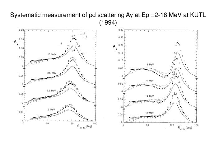 Systematic measurement of pd scattering Ay at Ep =2-18 MeV at KUTL