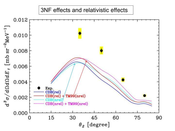 3NF effects and relativistic