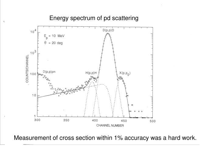 Energy spectrum of pd scattering