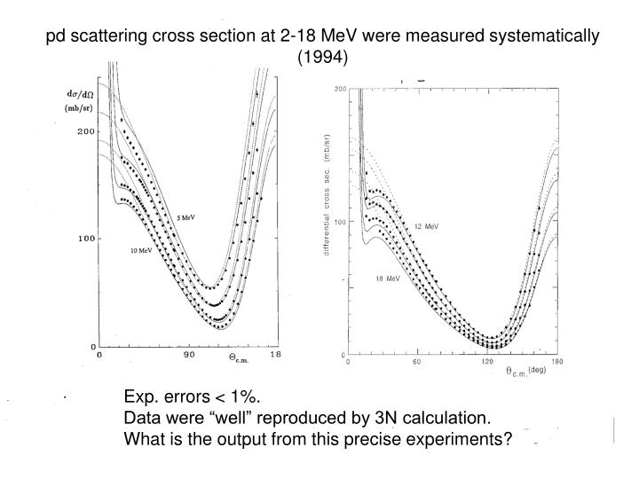 pd scattering cross section at 2-18 MeV were measured systematically