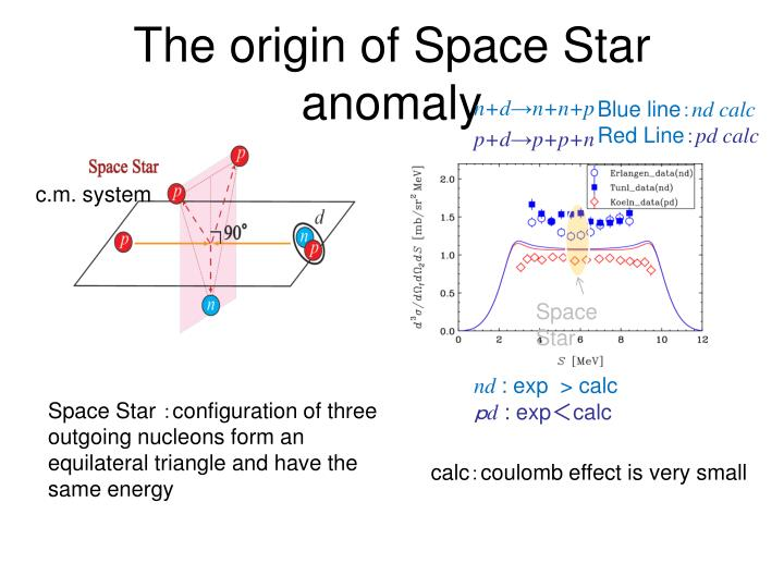 The origin of Space Star anomaly