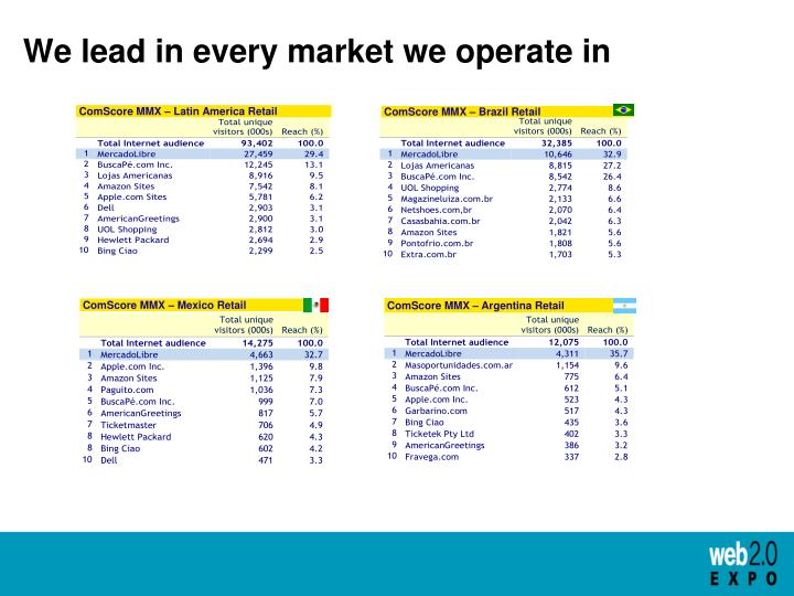 We lead in every market we operate in