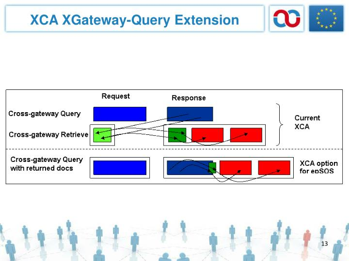 XCA XGateway-Query Extension