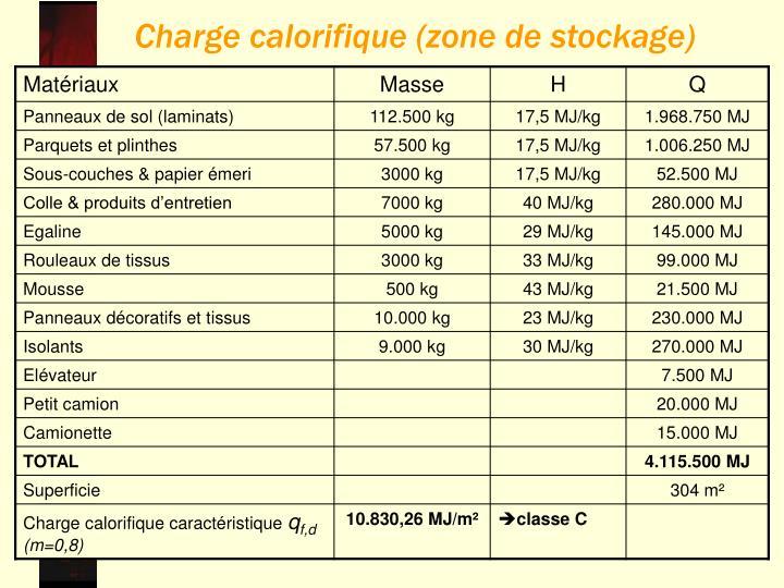 Charge calorifique (zone de stockage)