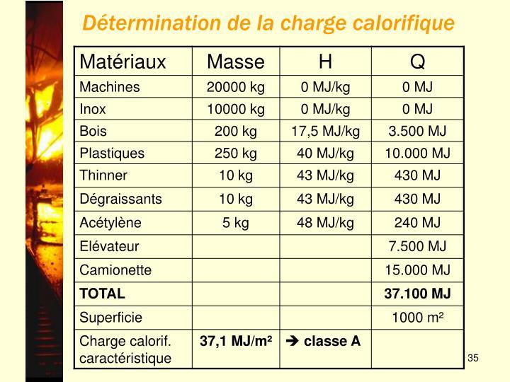 Détermination de la charge calorifique
