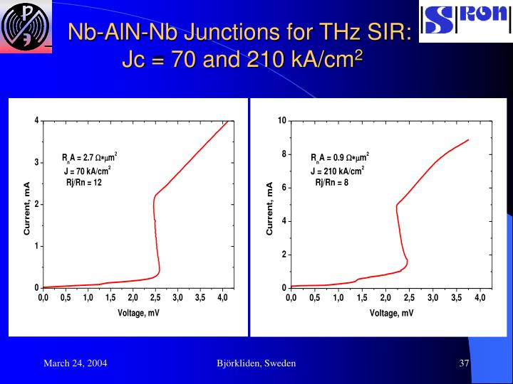 Nb-AlN-Nb Junctions for THz SIR: