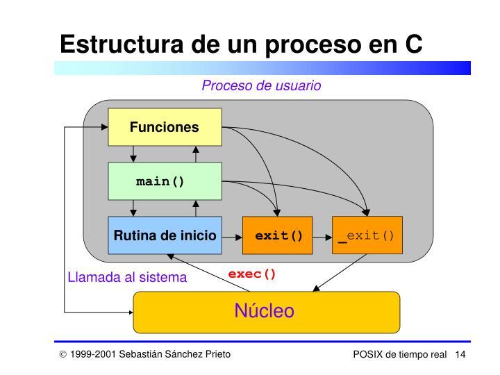 Estructura de un proceso en C