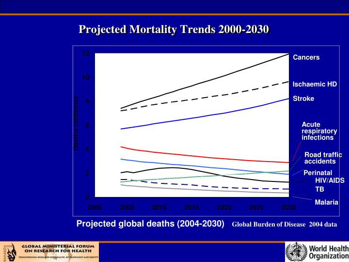 Projected Mortality Trends 2000-2030