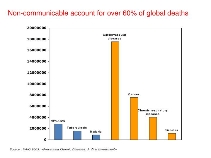 Non-communicable account for over 60% of global deaths