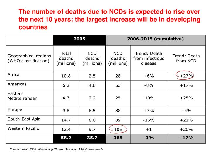 The number of deaths due to NCDs is expected to rise over the next 10 years: the largest increase will be in developing countries