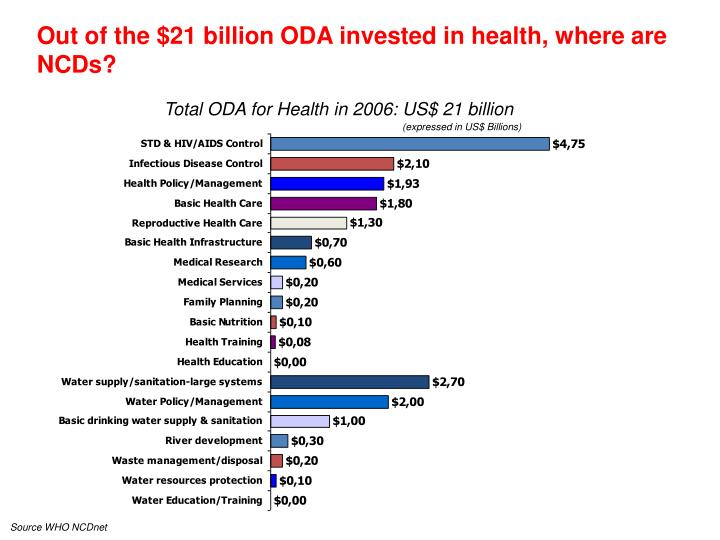 Out of the $21 billion ODA invested in health, where are NCDs?