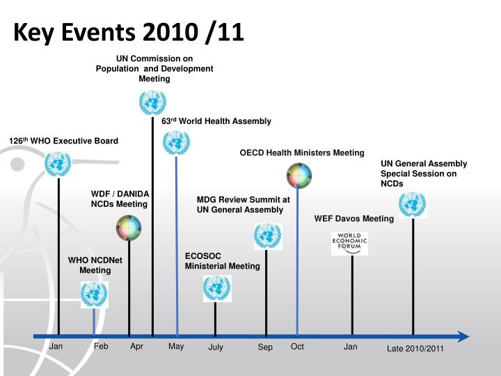 Key Events 2010 /11