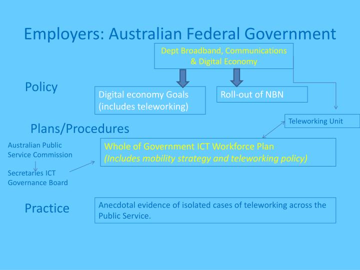 Employers: Australian Federal Government