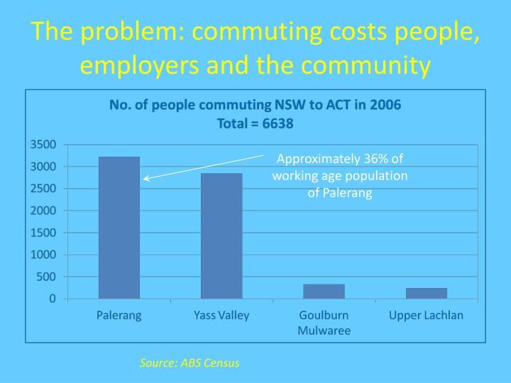 The problem commuting costs people employers and the community