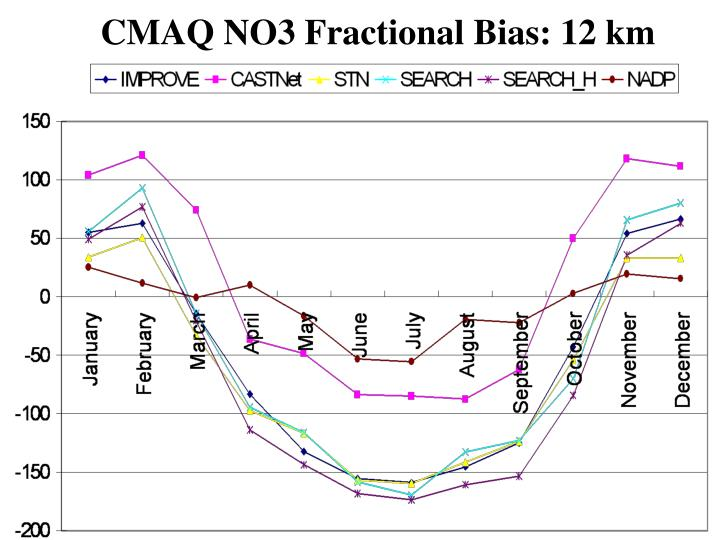 CMAQ NO3 Fractional Bias: 12 km