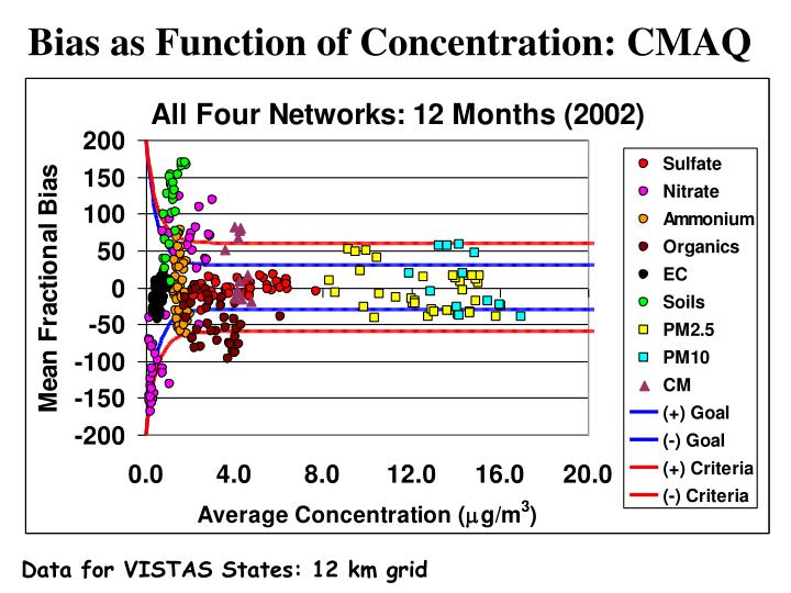 Bias as Function of Concentration: CMAQ