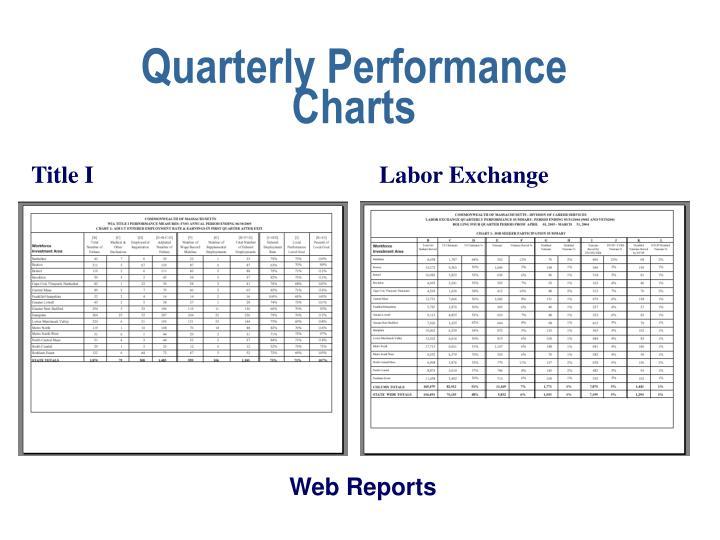 Quarterly Performance Charts