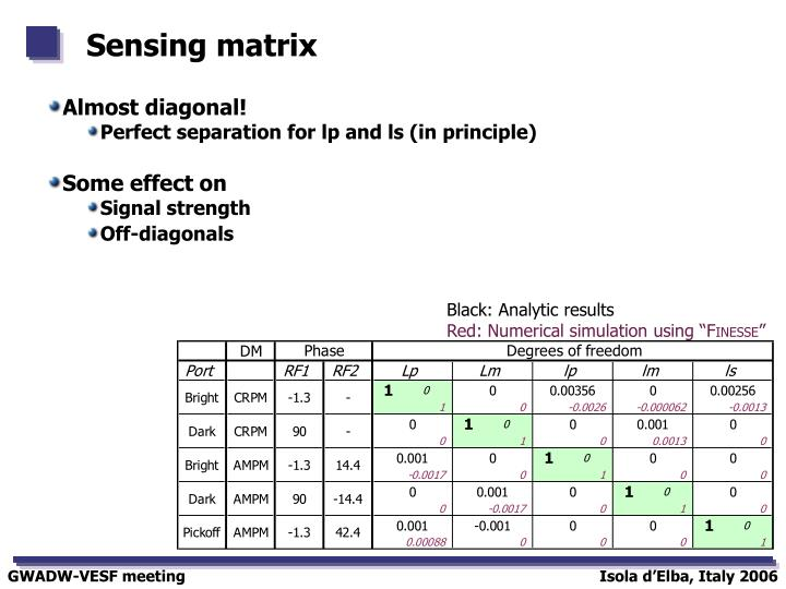 Sensing matrix