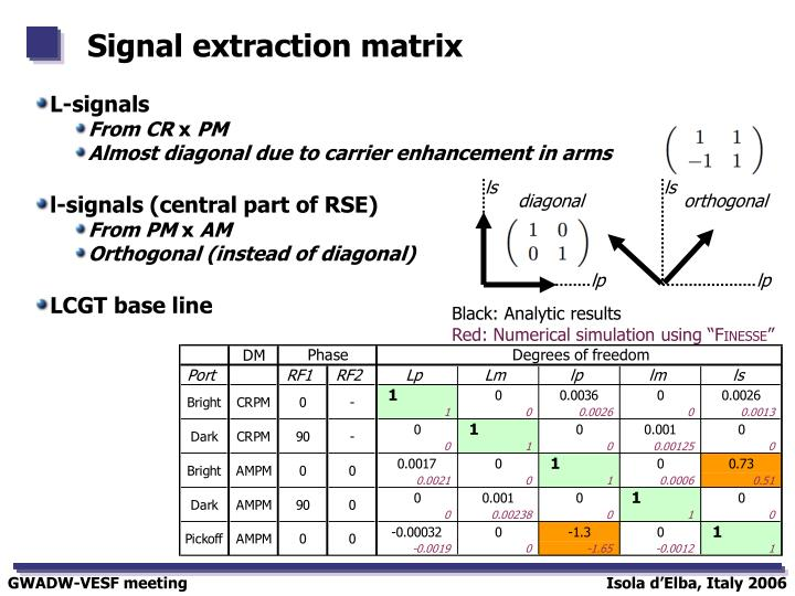 Signal extraction matrix