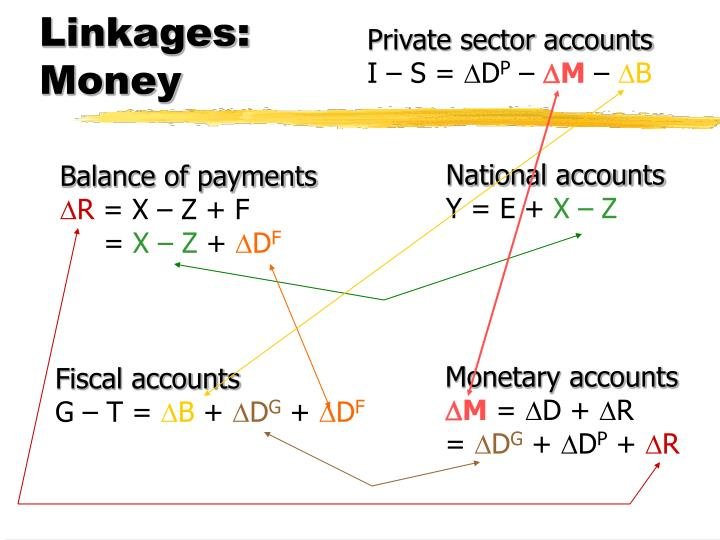 Linkages: Money