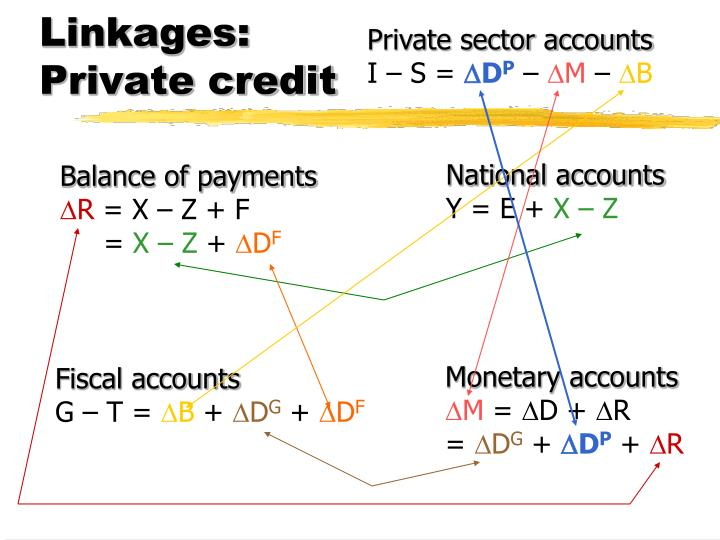 Linkages: Private credit