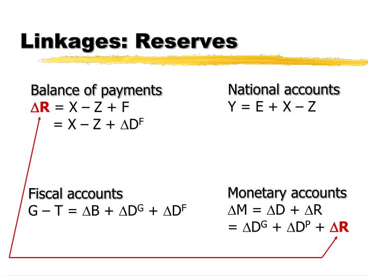 Linkages: Reserves