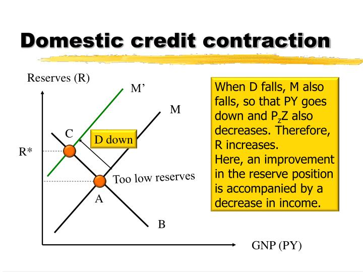 Domestic credit contraction