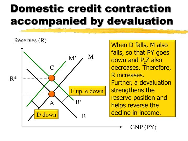 Domestic credit contraction accompanied by devaluation