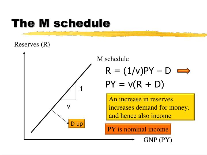 The M schedule
