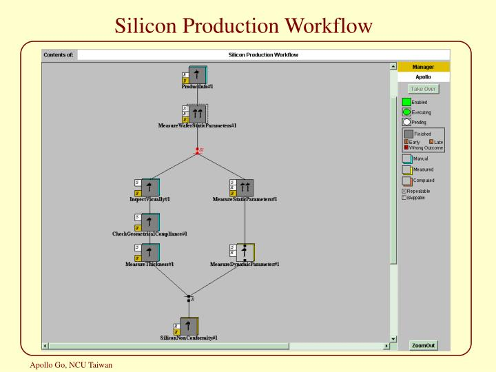 Silicon Production Workflow