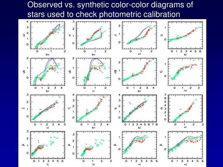 Observed vs. synthetic color