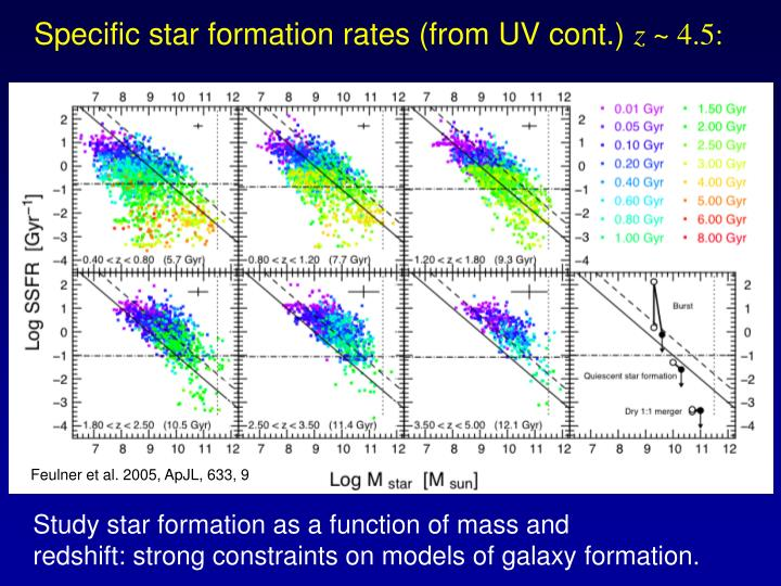 Specific star formation rates (from UV cont.)