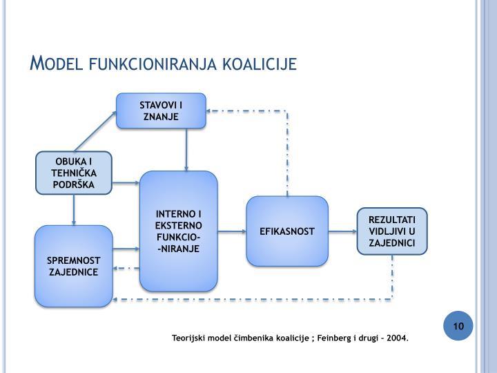 Model funkcioniranja koalicije