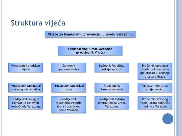 Struktura vijeća