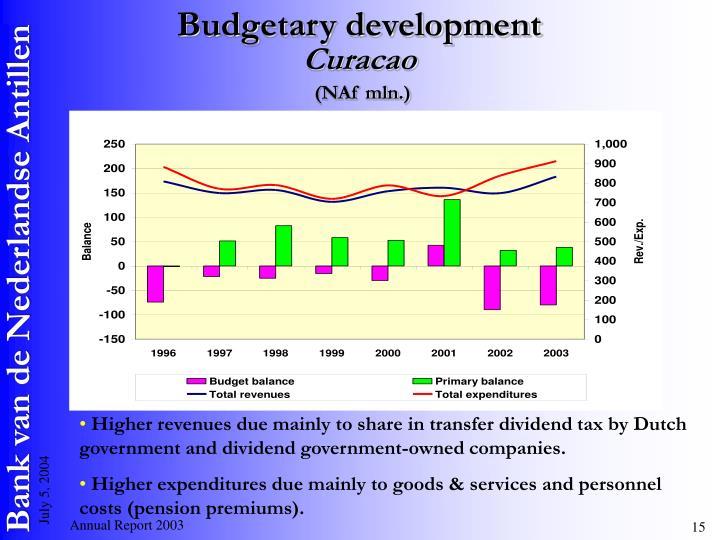 Budgetary development
