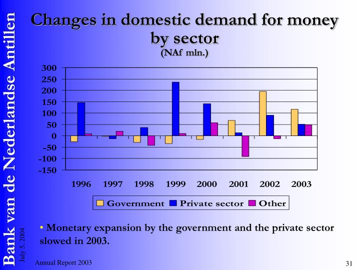 Changes in domestic demand for money
