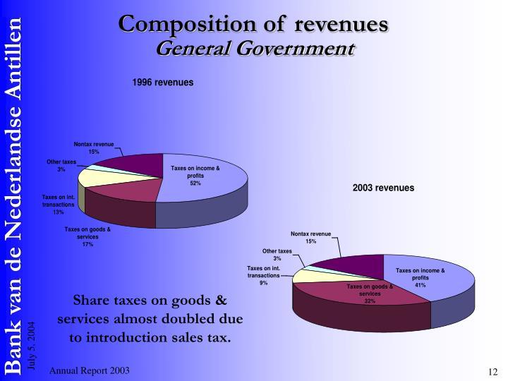 Composition of revenues