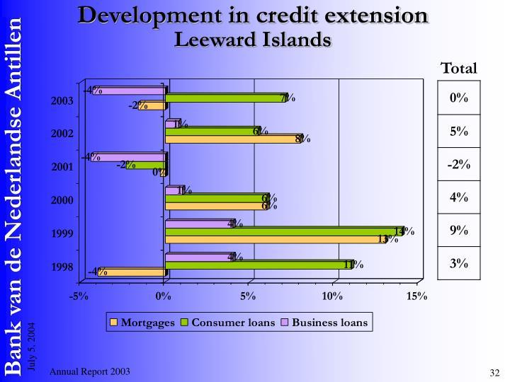 Development in credit extension