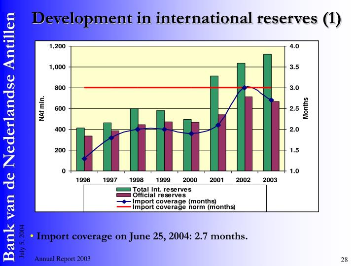 Development in international reserves (1)