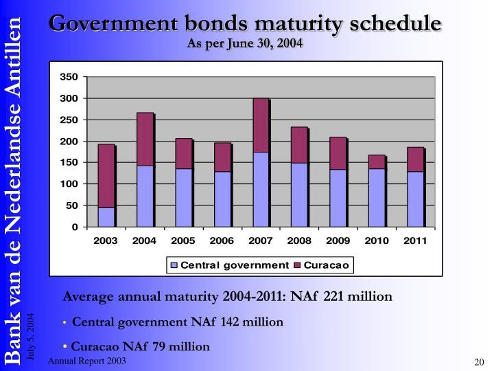 Government bonds maturity schedule