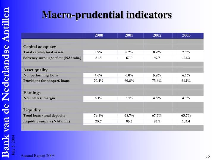 Macro-prudential indicators