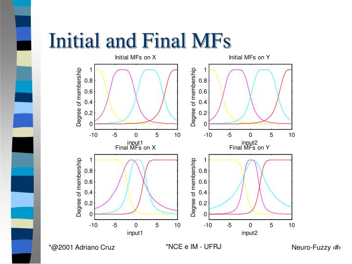Initial and Final MFs