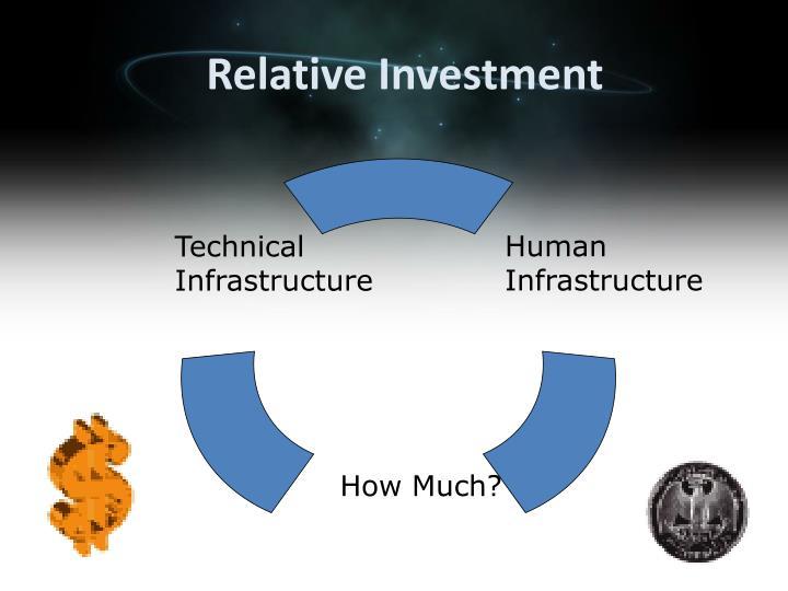 Relative Investment