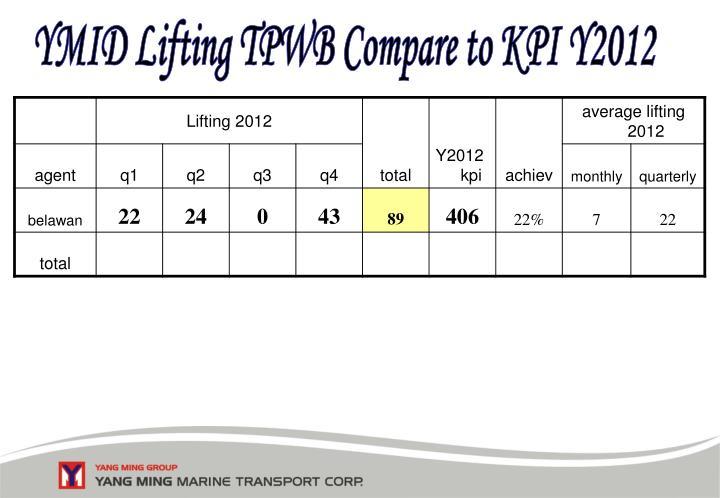 YMID Lifting TPWB Compare to KPI Y2012