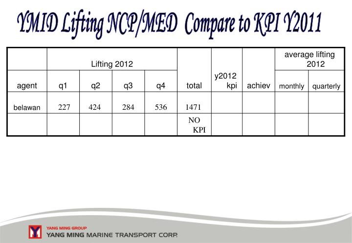 YMID Lifting NCP/MED  Compare to KPI Y2011