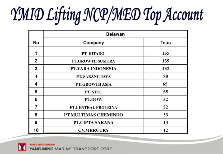 YMID Lifting NCP/MED Top Account