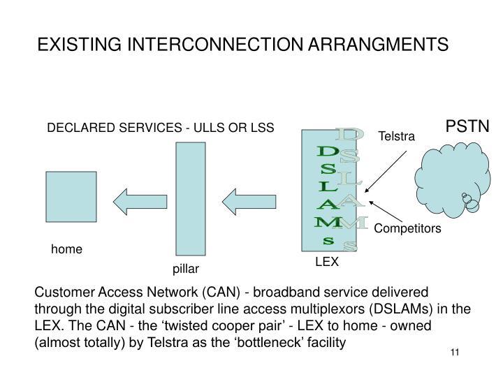 EXISTING INTERCONNECTION ARRANGMENTS