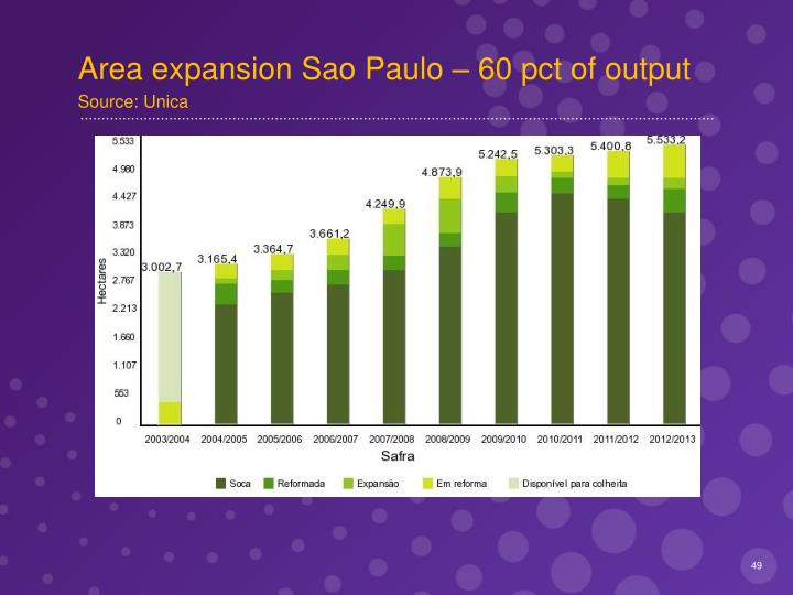 Area expansion Sao Paulo – 60 pct of output