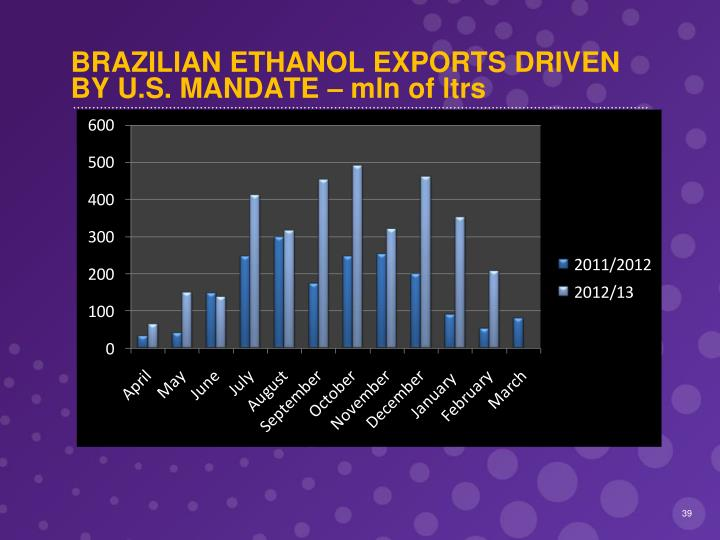 BRAZILIAN ETHANOL EXPORTS DRIVEN BY U.S. MANDATE – mln of ltrs