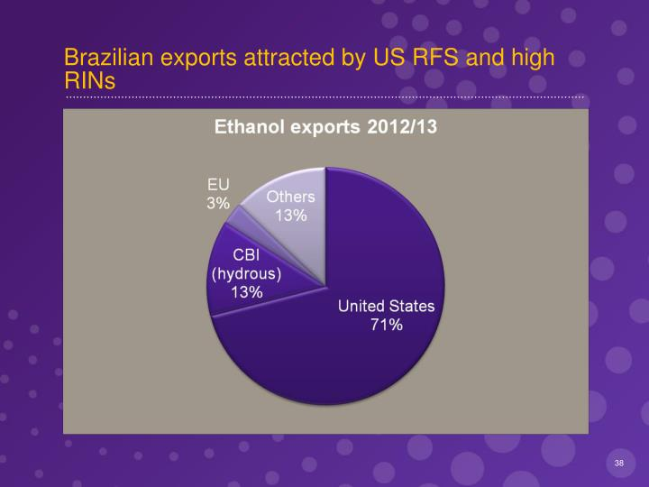 Brazilian exports attracted by US RFS and high RINs